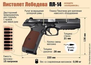 ПЛ-14 пистолет Лебедева